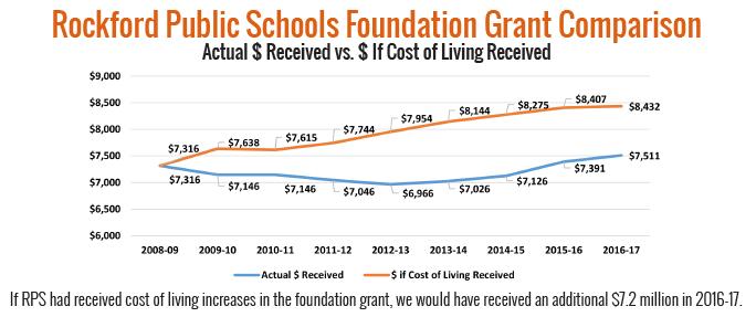 RPS Grant Comparison Chart
